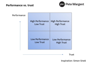 Performancetrust